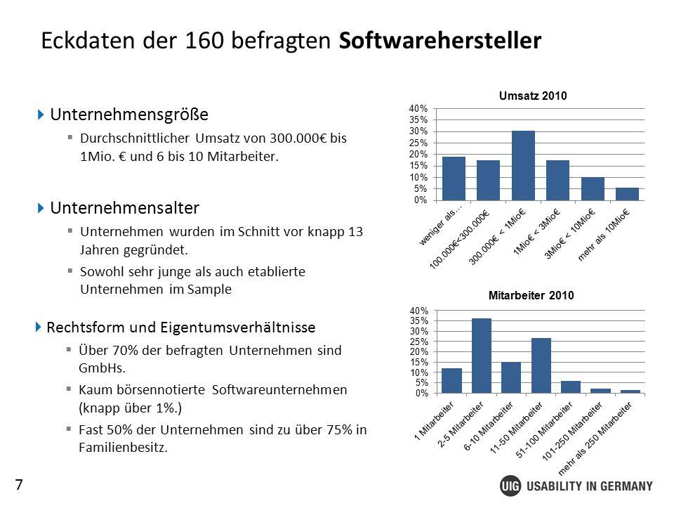 7 Eckdaten der 160 befragten Softwarehersteller  Unternehmensgröße  Durchschnittlicher Umsatz von 300.000€ bis 1Mio.