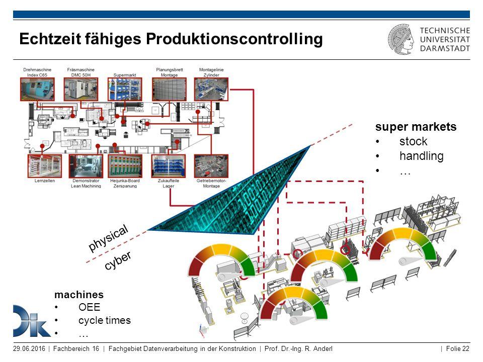 | Folie 22 Echtzeit fähiges Produktionscontrolling 29.06.2016 | Fachbereich 16 | Fachgebiet Datenverarbeitung in der Konstruktion | Prof. Dr.-Ing. R.