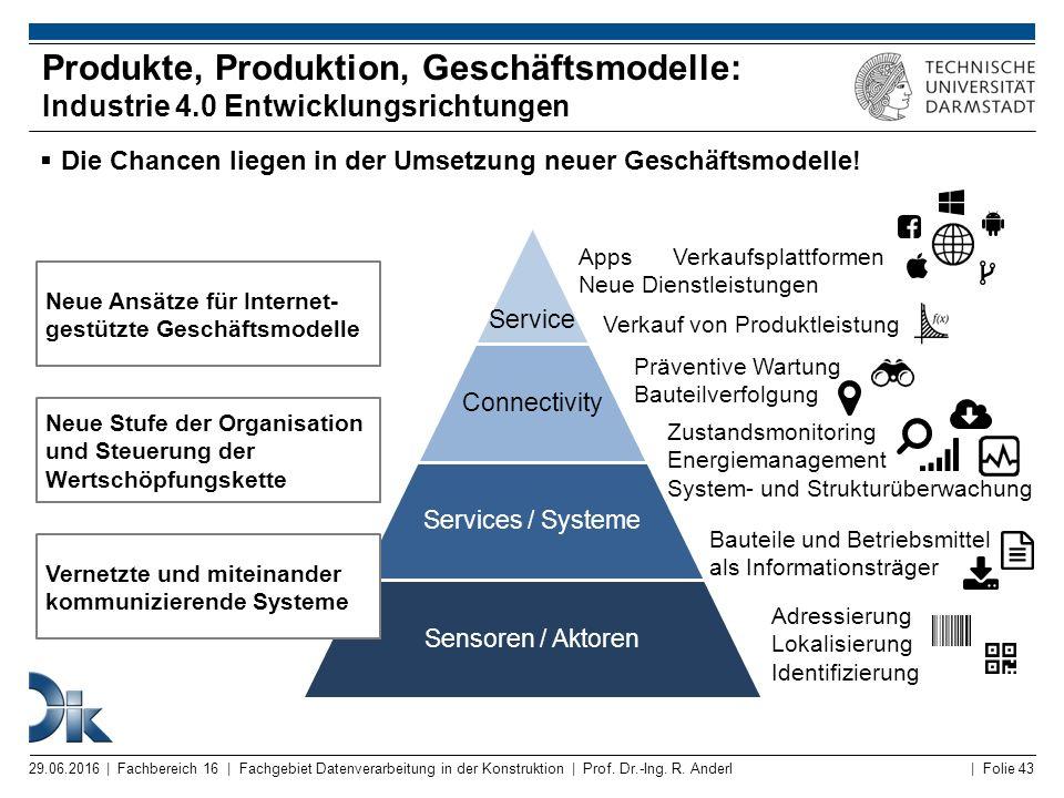 | Folie 43 Produkte, Produktion, Geschäftsmodelle: Industrie 4.0 Entwicklungsrichtungen  Die Chancen liegen in der Umsetzung neuer Geschäftsmodelle!