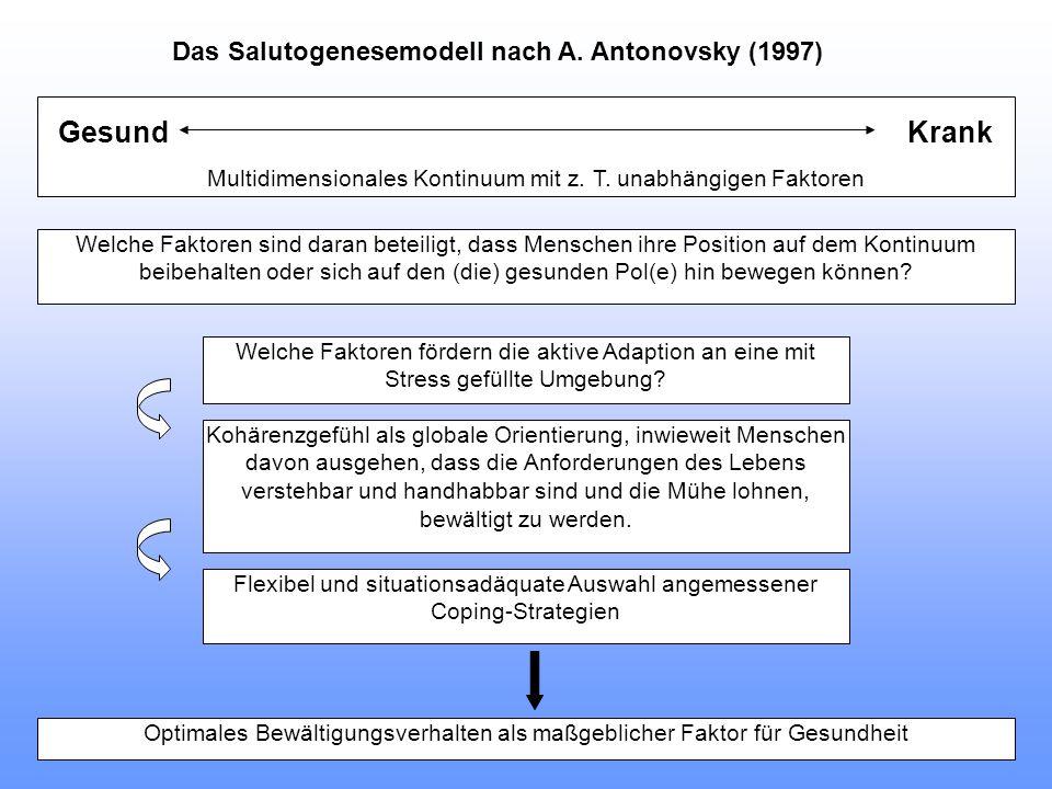 Gesund Krank Multidimensionales Kontinuum mit z. T. unabhängigen Faktoren Welche Faktoren sind daran beteiligt, dass Menschen ihre Position auf dem Ko
