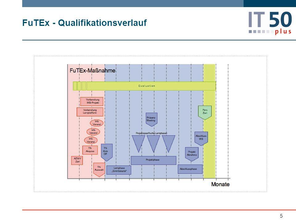 5 FuTEx - Qualifikationsverlauf