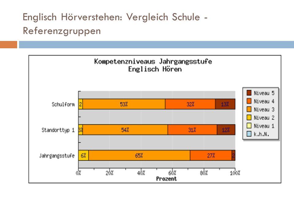 Englisch Hörverstehen: Vergleich Schule - Referenzgruppen