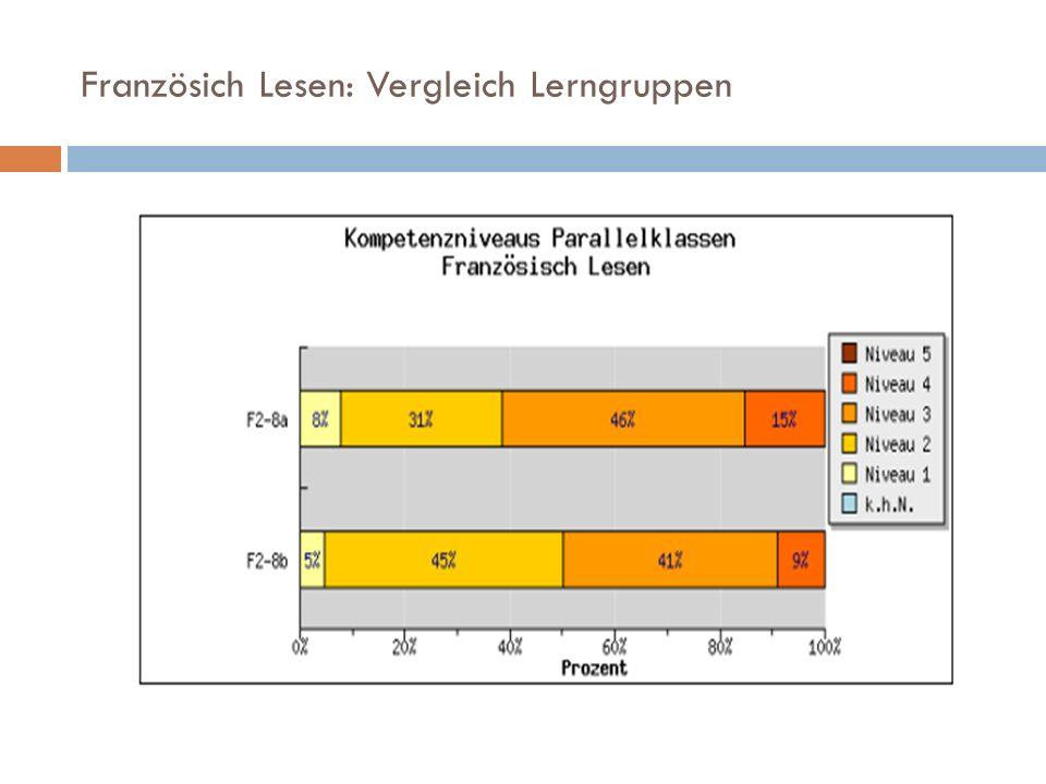 Französich Lesen: Vergleich Lerngruppen
