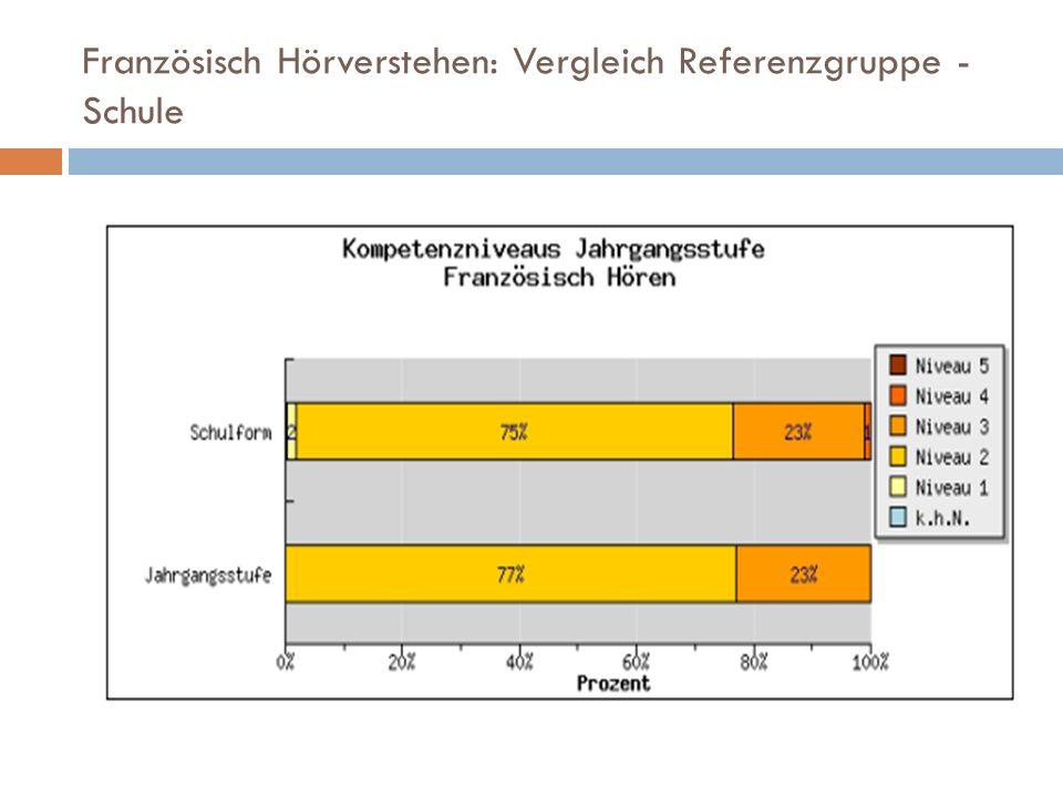 Französisch Hörverstehen: Vergleich Referenzgruppe - Schule