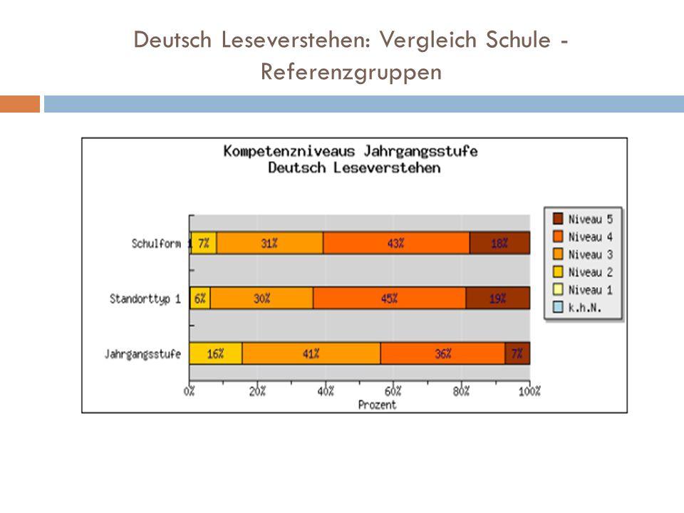 Deutsch Leseverstehen: Vergleich Schule - Referenzgruppen