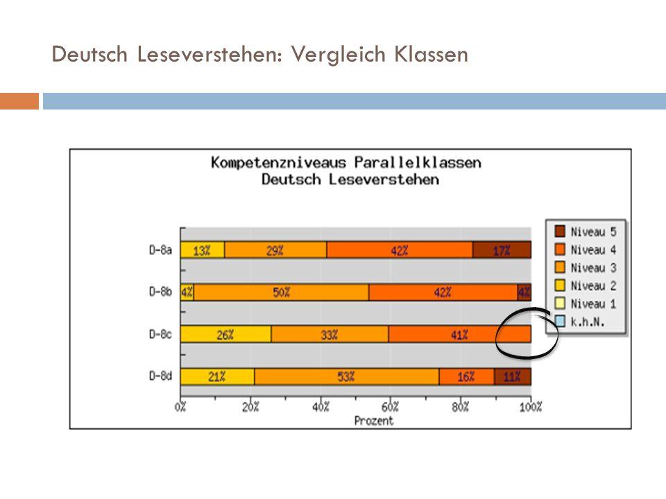 Deutsch Leseverstehen: Vergleich Klassen