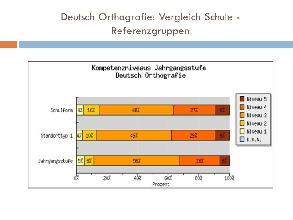 Deutsch Orthografie: Vergleich Schule - Referenzgruppen