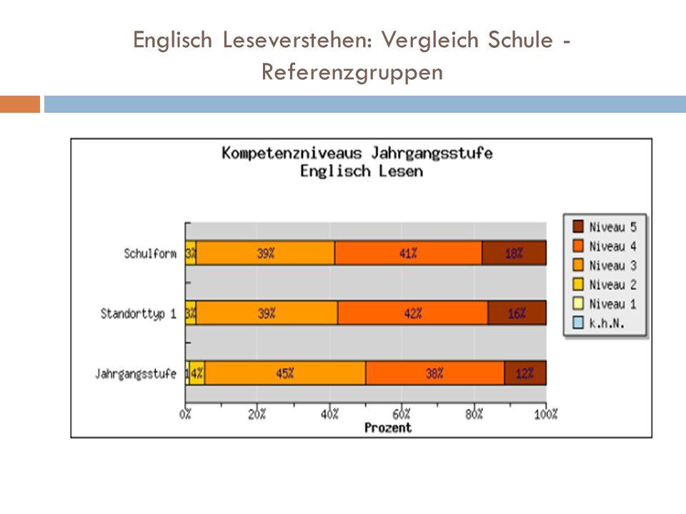 Englisch Leseverstehen: Vergleich Schule - Referenzgruppen
