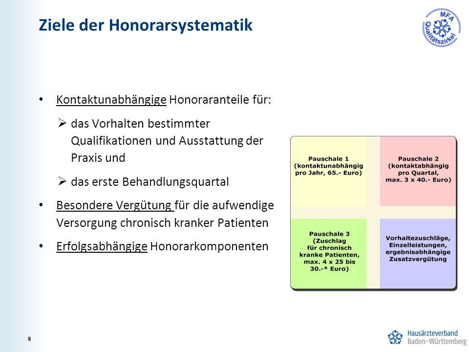 Ziele der Honorarsystematik Kontaktunabhängige Honoraranteile für:  das Vorhalten bestimmter Qualifikationen und Ausstattung der Praxis und  das ers