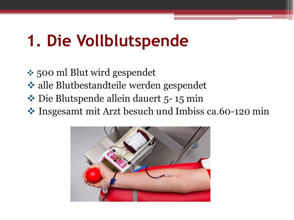  500 ml Blut wird gespendet  alle Blutbestandteile werden gespendet  Die Blutspende allein dauert 5- 15 min  Insgesamt mit Arzt besuch und Imbiss ca.60-120 min
