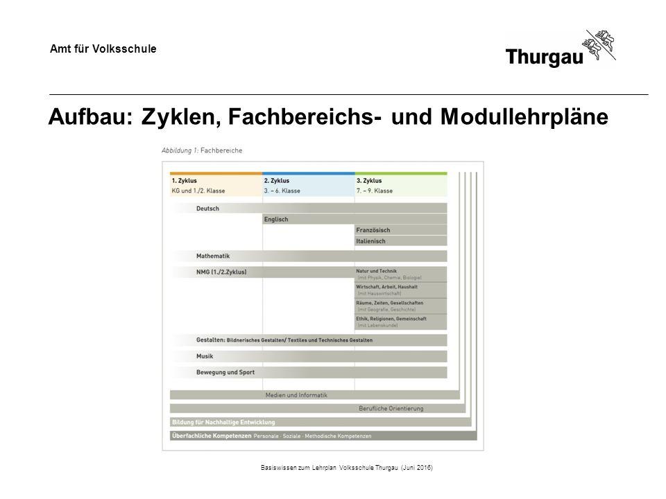 Amt für Volksschule Aufbau: Zyklen, Fachbereichs- und Modullehrpläne Basiswissen zum Lehrplan Volksschule Thurgau (Juni 2016)