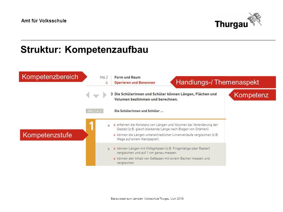 Amt für Volksschule Struktur: Kompetenzaufbau Basiswissen zum Lehrplan Volksschule Thurgau (Juni 2016)