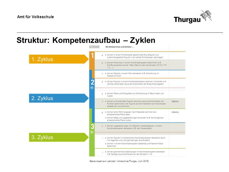 Amt für Volksschule Struktur: Kompetenzaufbau – Zyklen Basiswissen zum Lehrplan Volksschule Thurgau (Juni 2016)