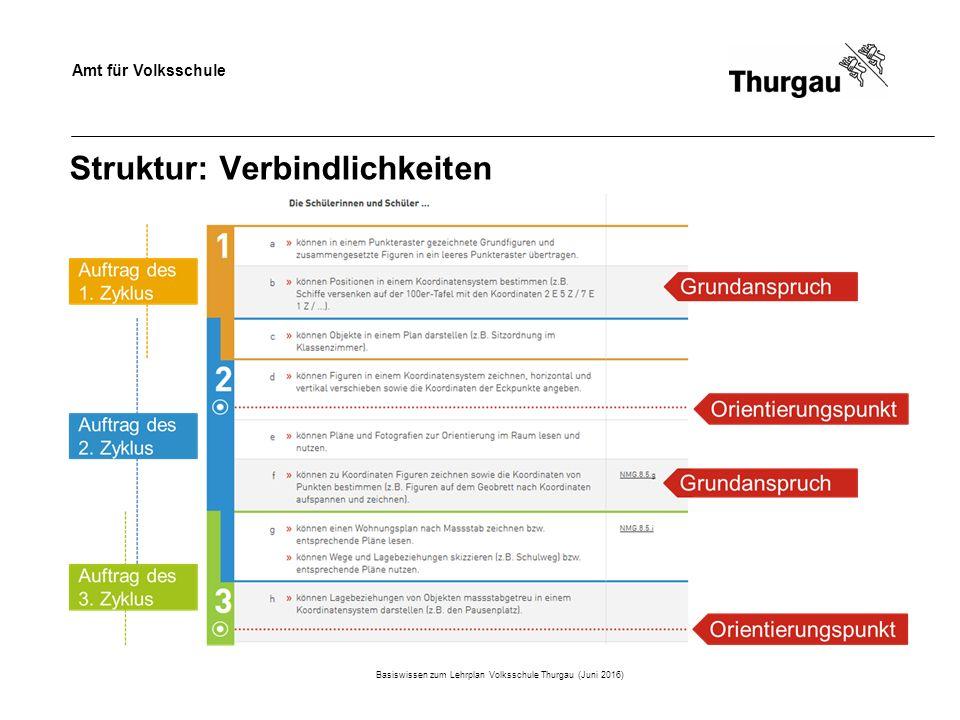 Amt für Volksschule Struktur: Verbindlichkeiten Basiswissen zum Lehrplan Volksschule Thurgau (Juni 2016)