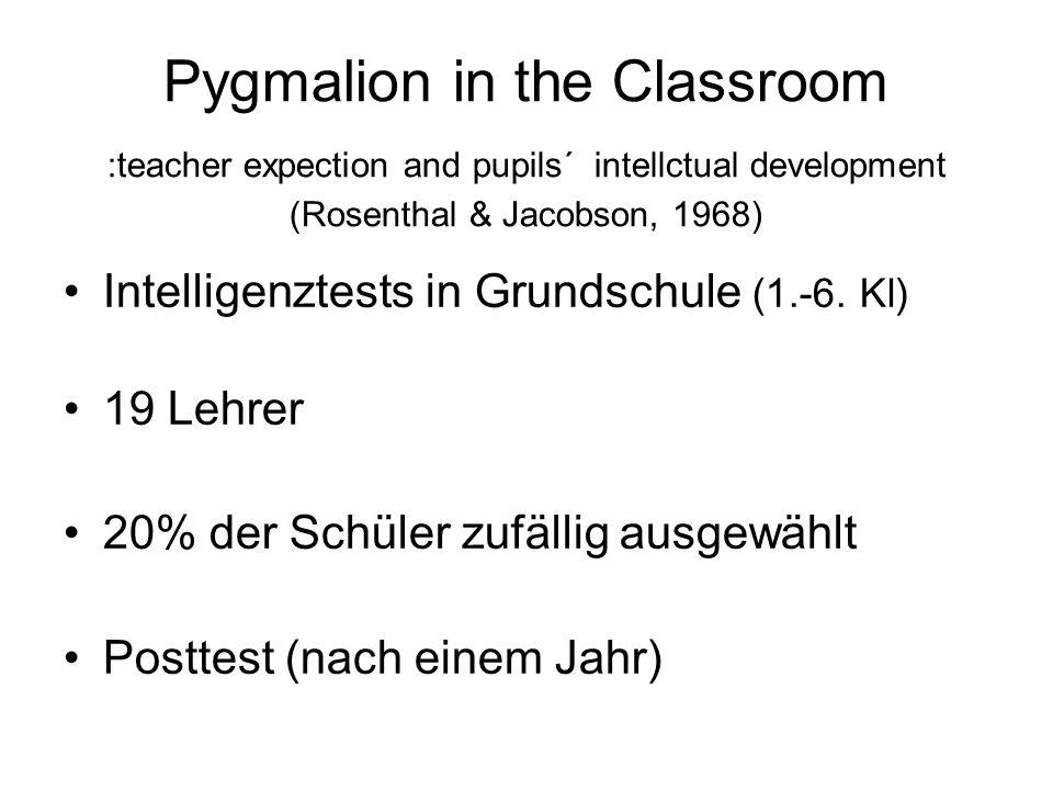 Pygmalion in the Classroom (Rosenthal & Jacobson, 1968) -0.7+10+10,76 0,0+17,5 5 +3,4+5,6+2,24 0,0+5,0 3 +9,5*+16,5+7,02 +15,4*+27,4+12,01 Unterschied IQ-Punkte Experimental -gruppe (N=10) Kontroll -gruppe (N=45) Klassen -stufe