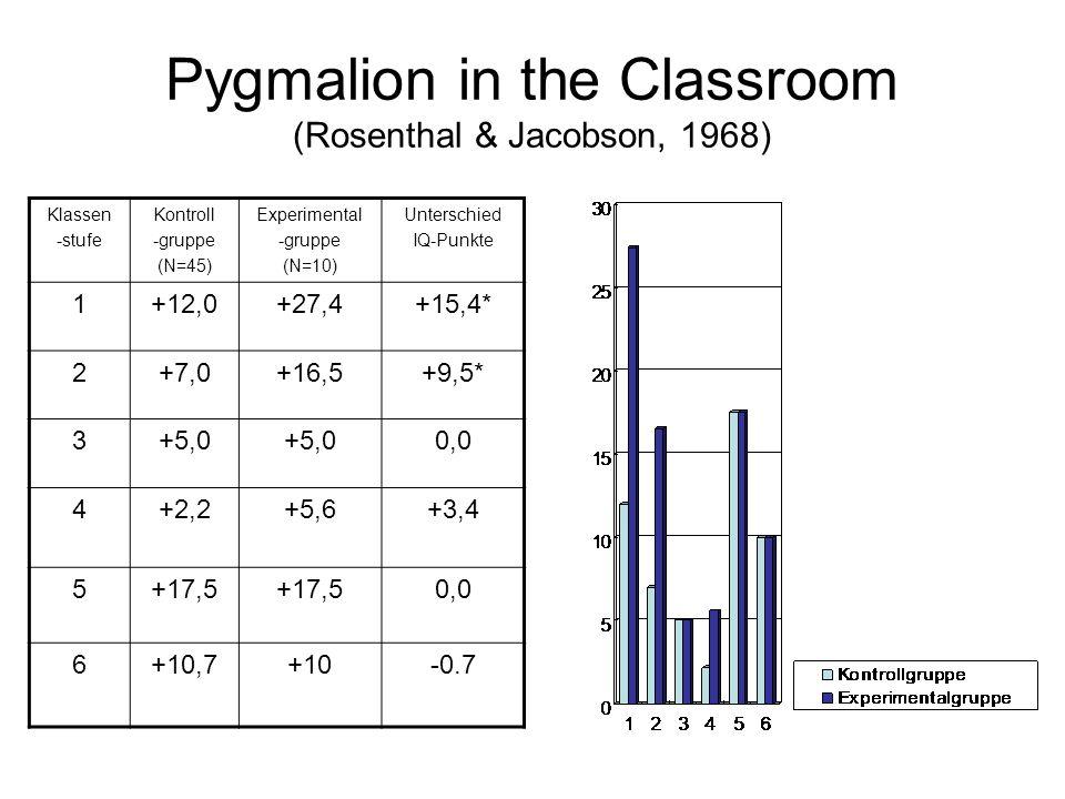 Pygmalion in the Classroom (Rosenthal & Jacobson, 1968) Klassen -stufe Kontroll -gruppe (N=45) Experimental -gruppe (N=10) Unterschied IQ-Punkte 1+12,0+27,4+15,4* 2+7,0+16,5+9,5* 3+5,0 0,0 4+2,2+5,6+3,4 5+17,5 0,0 6+10,7+10-0.7