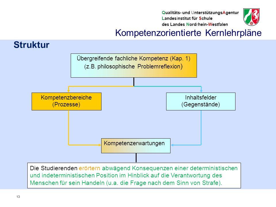 Qualitäts- und UnterstützungsAgentur Landesinstitut für Schule des Landes Nordrhein-Westfalen Kompetenzorientierte Kernlehrpläne Zentrale Begriffe und Ebenen im Kernlehrplan (I) Kompetenzbereiche: Systematisieren die kognitiven Prozesse – Sach-, Methoden-, Urteils- und Handlungskompetenz Inhaltsfelder: Systematisieren die Gegenstände, sind nicht mit Unterrichtsvorhaben gleichzusetzen – Beispiele: 3.