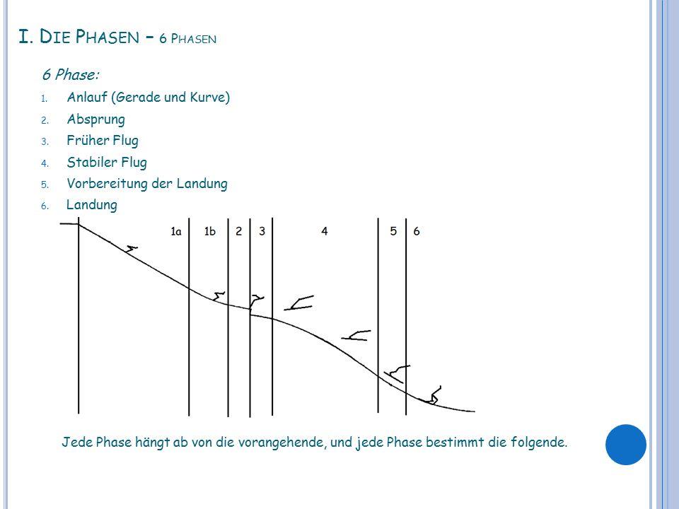 I.D IE P HASEN – 6 P HASEN 6 Phase: 1. Anlauf (Gerade und Kurve) 2.