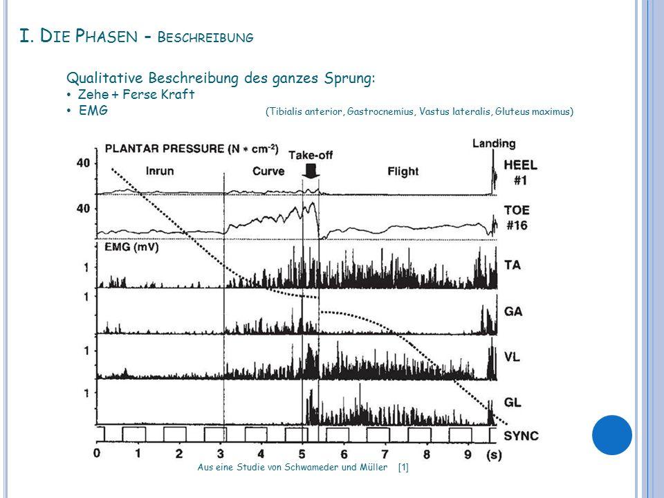 I. D IE P HASEN - B ESCHREIBUNG Qualitative Beschreibung des ganzes Sprung: Zehe + Ferse Kraft EMG (Tibialis anterior, Gastrocnemius, Vastus lateralis