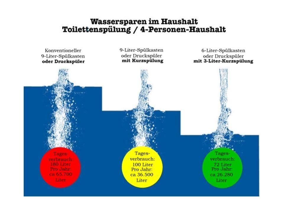  Wassersparende Armaturen  Zum Tafelwischen 1x täglich einen kleinen Eimer mit Wasser füllen und dieses mehrfach verwenden