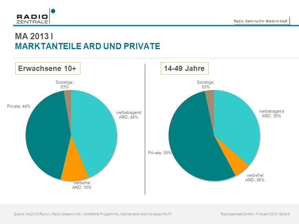 Radio. Geht ins Ohr. Bleibt im Kopf. MA 2013 I MARKTANTEILE ARD UND PRIVATE Quelle: ma 2013 Radio I, Radio Gesamt (inkl. werbefreier Programme), Markt