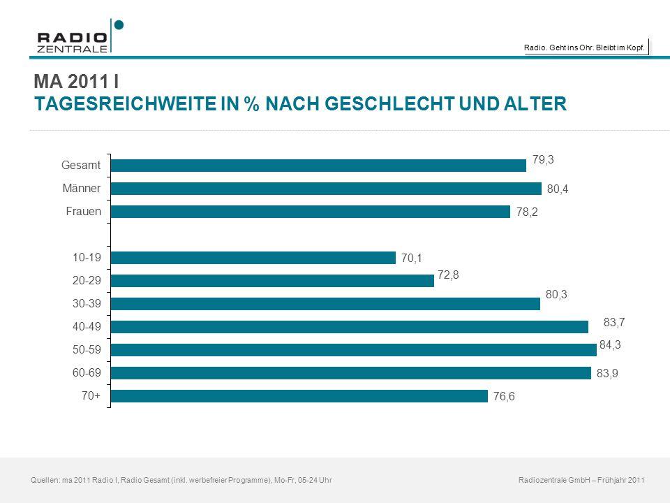Radio. Geht ins Ohr. Bleibt im Kopf. Quellen: ma 2011 Radio I, Radio Gesamt (inkl.