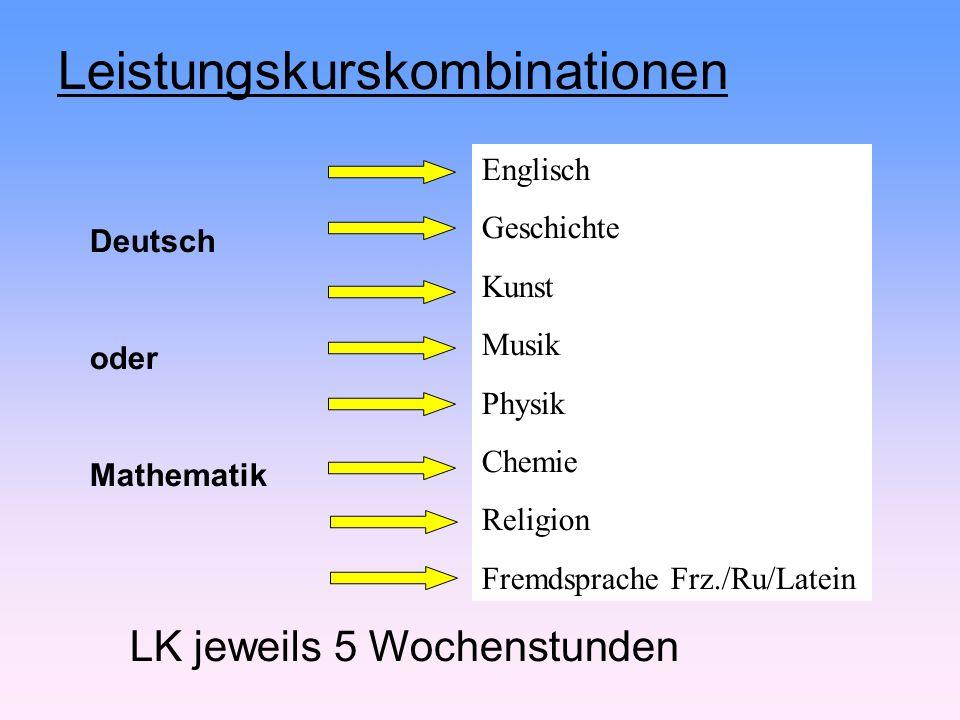 Leistungskurskombinationen Deutsch oder Mathematik Englisch Geschichte Kunst Musik Physik Chemie Religion Fremdsprache Frz./Ru/Latein LK jeweils 5 Wochenstunden