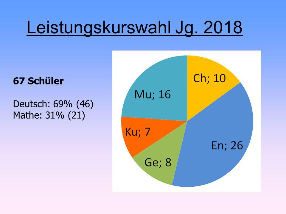 Leistungskurswahl Jg. 2018 67 Schüler Deutsch: 69% (46) Mathe: 31% (21)