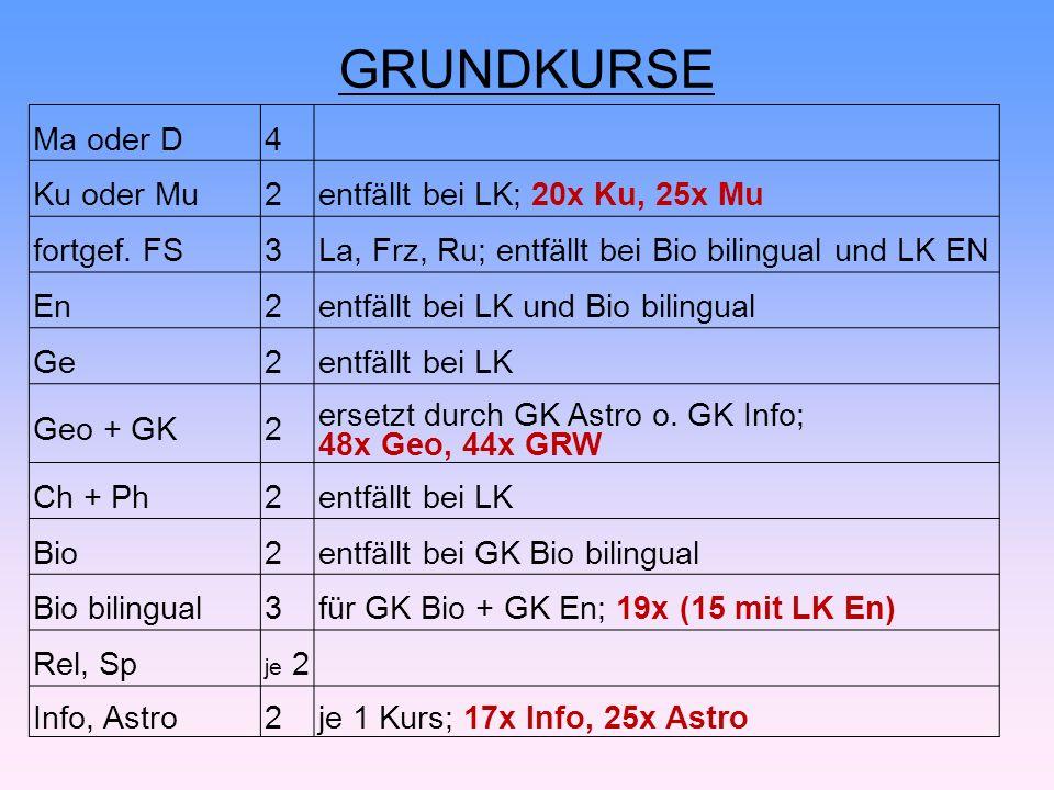 GRUNDKURSE Ma oder D4 Ku oder Mu2entfällt bei LK; 20x Ku, 25x Mu fortgef.