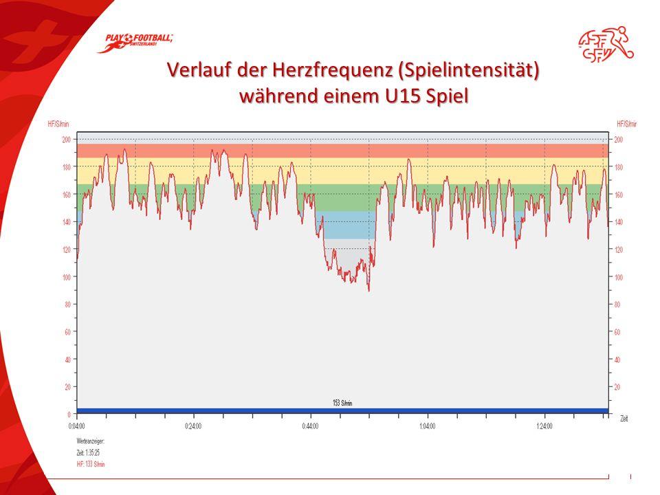 Verlauf der Herzfrequenz (Spielintensität) während einem U15 Spiel