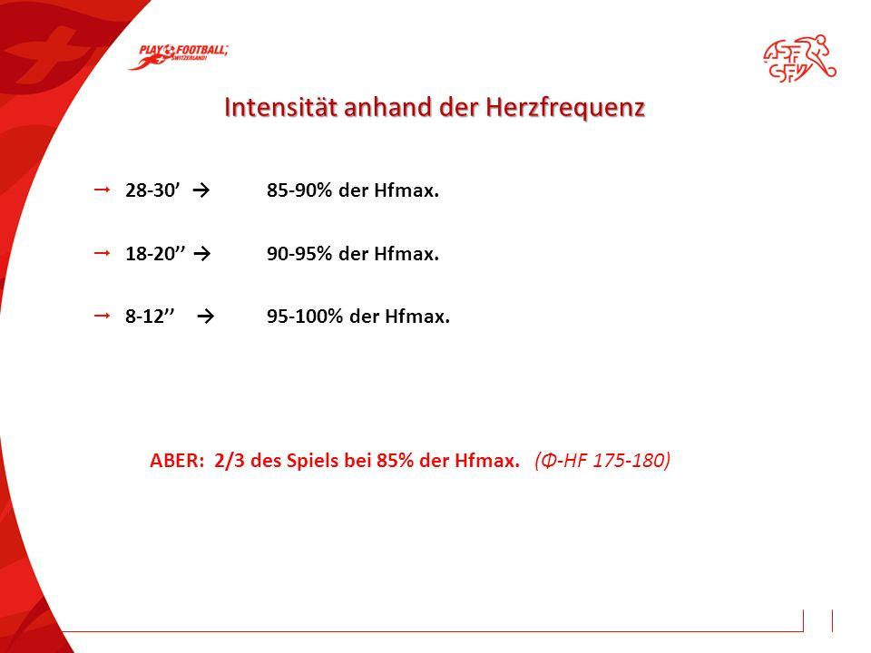 Intensität anhand der Herzfrequenz  28-30' →85-90% der Hfmax.