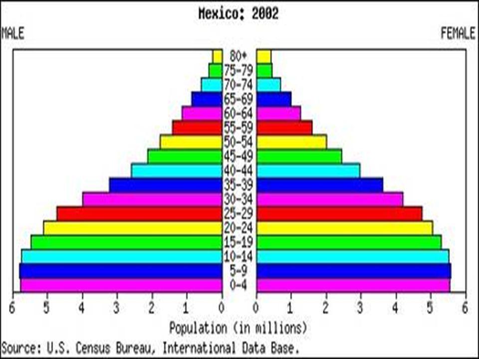 Verkehr, movimiento In Mexiko gibt es Straßenverkehr, Schienenverkehr, Luftverkehr sowie Seeverkehr.