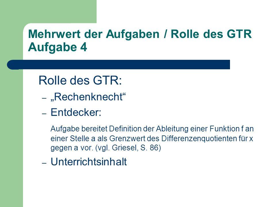 """Rolle des GTR: – """"Rechenknecht – Entdecker: Aufgabe bereitet Definition der Ableitung einer Funktion f an einer Stelle a als Grenzwert des Differenzenquotienten für x gegen a vor."""