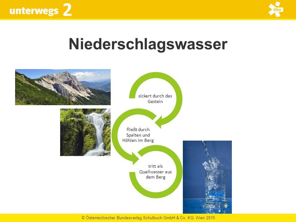 © Österreichischer Bundesverlag Schulbuch GmbH & Co. KG, Wien 2015 2 Niederschlagswasser sickert durch das Gestein fließt durch Spalten und Höhlen im