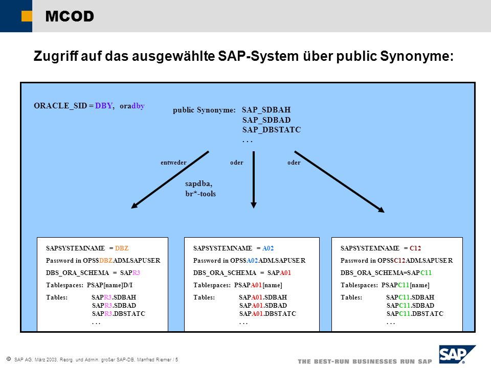  SAP AG, März 2003, Reorg. und Admin. großer SAP-DB, Manfred Riemer / 5 ORACLE_SID = DBY, oradby SAPSYSTEMNAME = A02 Password in OPS$A02ADM.SAPUSER D