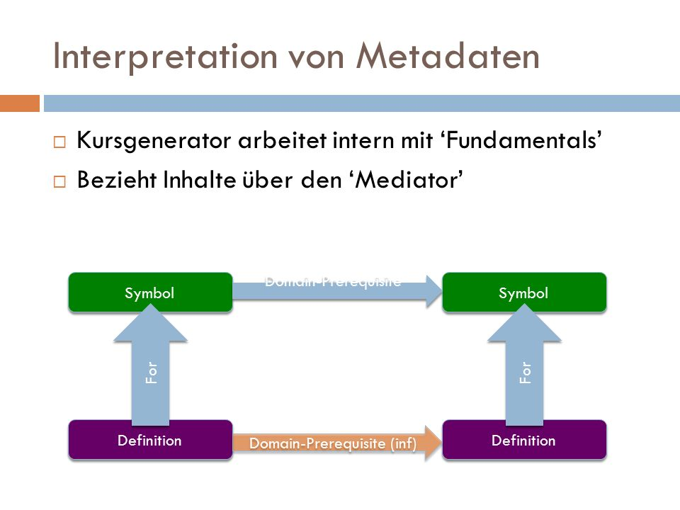 Interpretation von Metadaten  Kursgenerator arbeitet intern mit 'Fundamentals'  Bezieht Inhalte über den 'Mediator' Symbol Definition Symbol Definition For Domain-Prerequisite Domain-Prerequisite (inf)