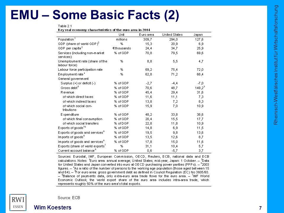 Rheinisch-Westfälisches Institut für Wirtschaftsforschung 7 Wim Koesters EMU – Some Basic Facts (2) Source: ECB