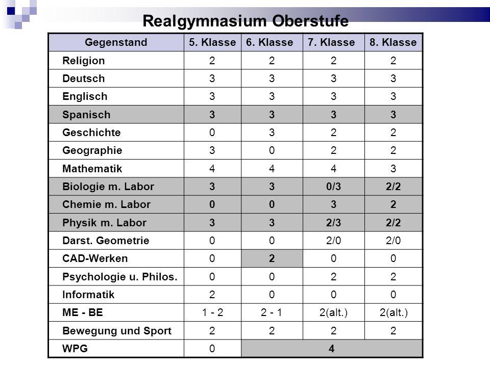 Realgymnasium Oberstufe Gegenstand5. Klasse6. Klasse7. Klasse8. Klasse Religion2222 Deutsch3333 Englisch3333 Spanisch3333 Geschichte0322 Geographie302