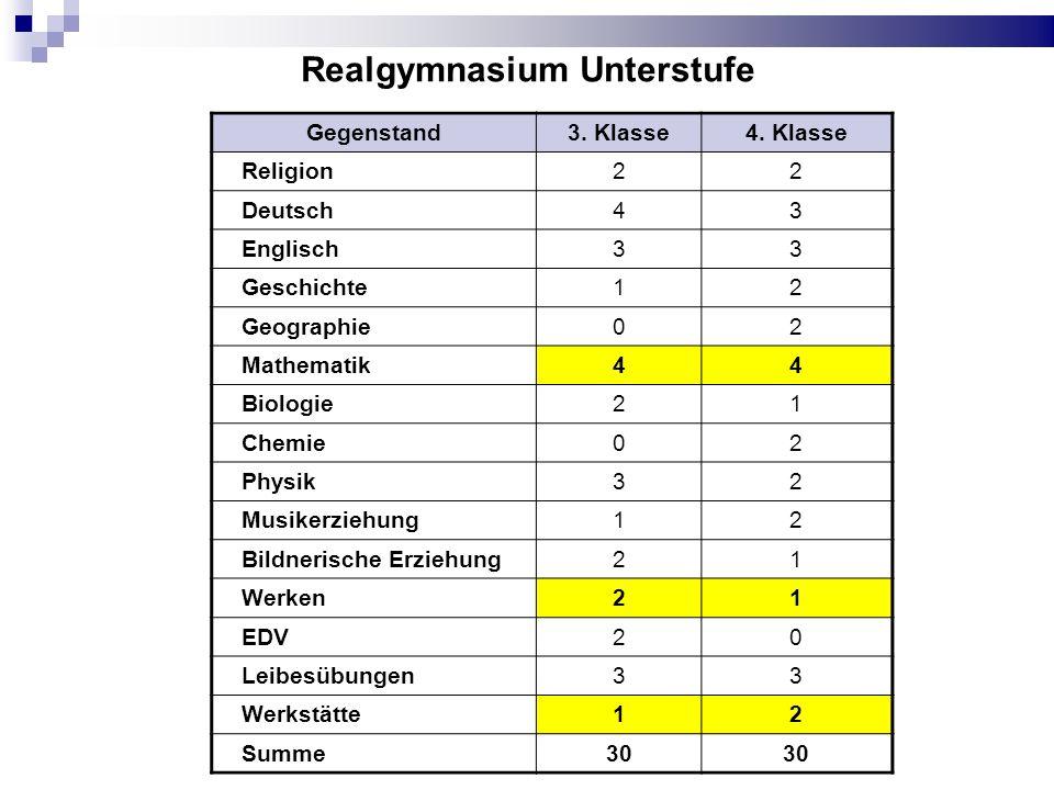 Realgymnasium Unterstufe Gegenstand3. Klasse4. Klasse Religion22 Deutsch43 Englisch33 Geschichte12 Geographie02 Mathematik44 Biologie21 Chemie02 Physi