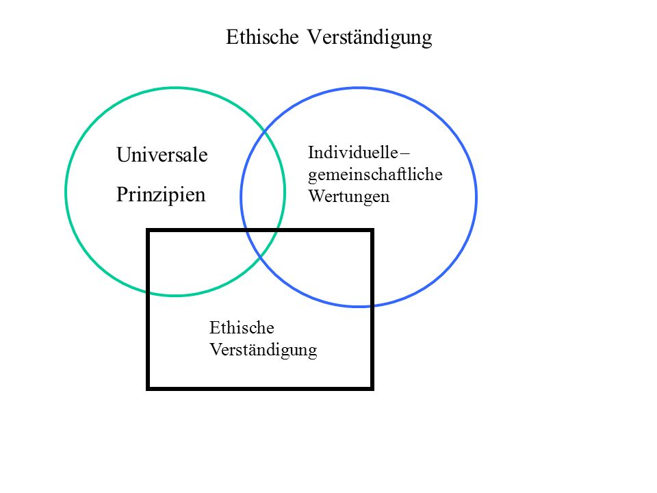 Ethische Verständigung Universale Prinzipien Individuelle – gemeinschaftliche Wertungen Ethische Verständigung