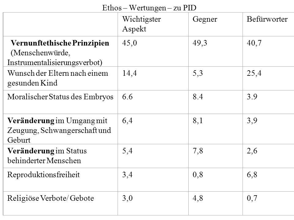 Ethos – Wertungen – zu PID Wichtigster Aspekt GegnerBefürworter Vernunftethische Prinzipien (Menschenwürde, Instrumentalisierungsverbot) 45,049,340,7
