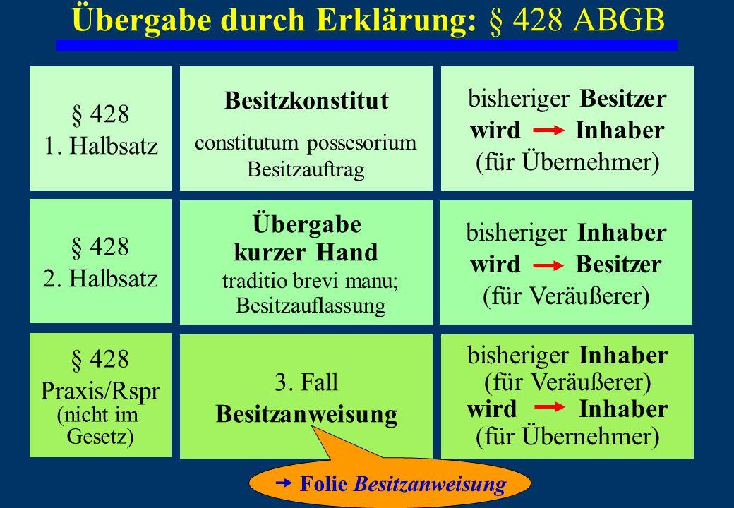 Übergabe durch Erklärung: § 428 ABGB bisheriger Besitzer wird Inhaber (für Übernehmer) bisheriger Inhaber wird Besitzer (für Veräußerer) bisheriger Inhaber (für Veräußerer) wird Inhaber (für Übernehmer) 3.