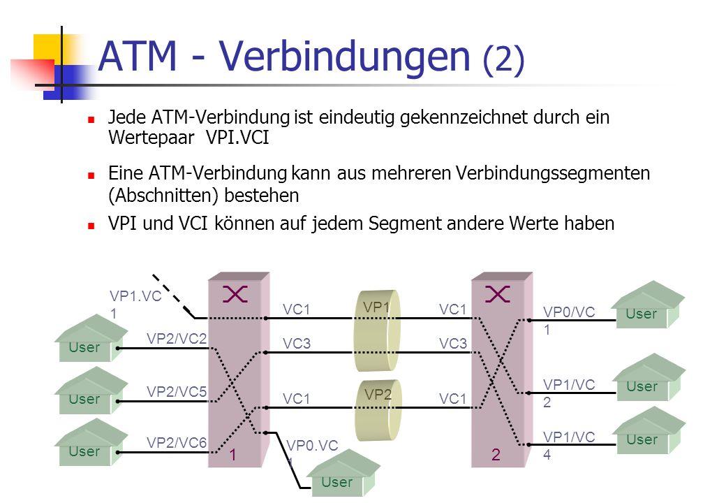 ATM - Verbindungen (1) V C ATM-Verbindungen erfolgen über virtuelle Kanäle V C (virtual channel) V C I Jeder VC erhält eine eigene Kanalnummer V C I (virtual channel identifier) V P Mehrere VC ergeben ein Kanalbündel V P (virtual path) V P I Jeder VP erhält eine eigene Pfadnummer V P I (virtual path identifier) L i n k Ein L i n k (Übertragungsweg) kann mehrere VP beinhalten L i n k V P1 V P2 V C 1 2 3 1 4 2 3 1 2 3 4