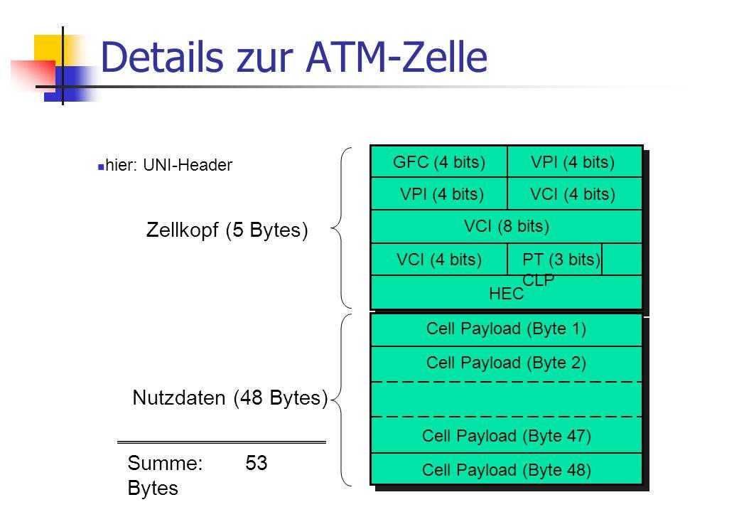 ATM - Verbindungen (2) Jede ATM-Verbindung ist eindeutig gekennzeichnet durch ein Wertepaar VPI.VCI Eine ATM-Verbindung kann aus mehreren Verbindungssegmenten (Abschnitten) bestehen VPI und VCI können auf jedem Segment andere Werte haben 12 VP1 VP2 User VC1 VP1/VC 2 VP1.VC 1 User VP0.VC 1 User VP2/VC2 User VC3 VP2/VC5 VP1/VC 4 User VC1 VP2/VC6 VP0/VC 1