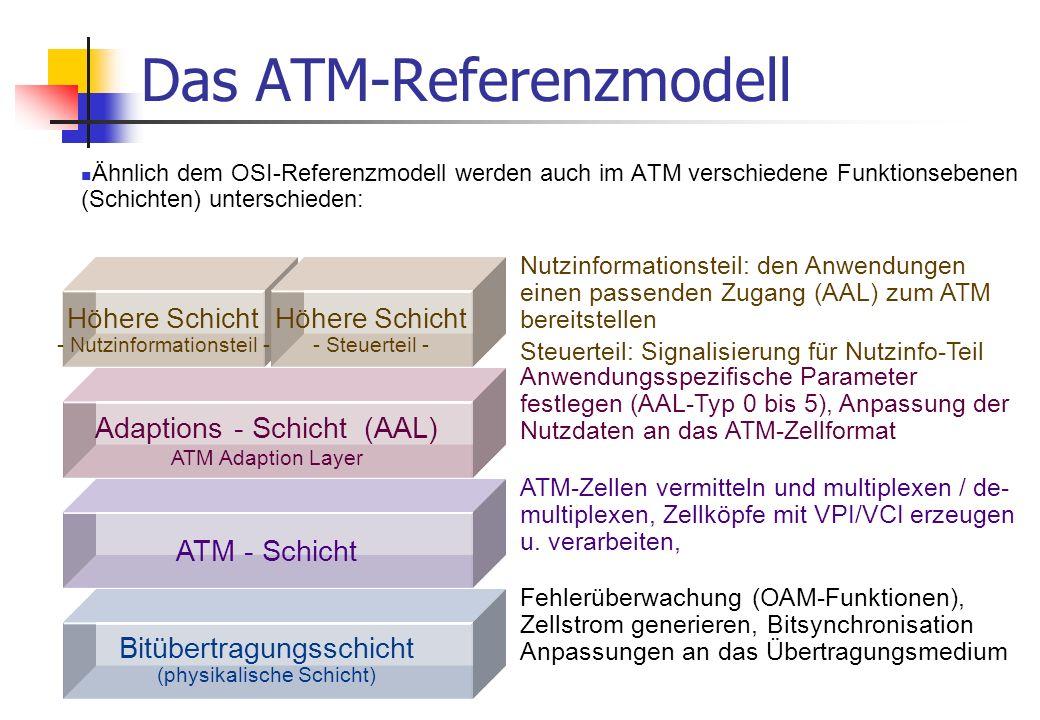 Details zur ATM-Zelle hier: UNI-Header Summe: 53 Bytes Zellkopf (5 Bytes) Nutzdaten (48 Bytes) GFC (4 bits) VPI (4 bits) VCI (4 bits) VPI (4 bits) VCI (4 bits) PT (3 bits) CLP VCI (8 bits) HEC Cell Payload (Byte 1) Cell Payload (Byte 2) Cell Payload (Byte 47) Cell Payload (Byte 48)