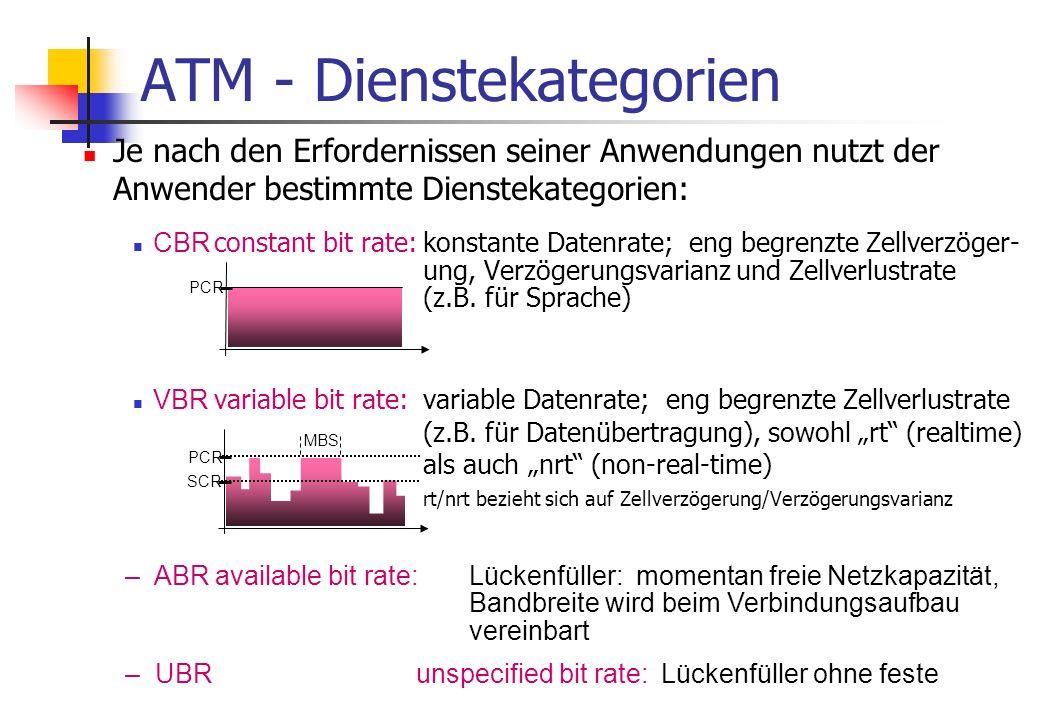 ATM - Verkehrsparameter Die Verkehrsparameter werden zwischen Nutzer und Netzbetreiber vereinbart: SCR sustainable cell rate:Langzeitmittelwert der erzeugten Nutzdatenrate PCR peak cell rate:maximal zulässige Datenrate MBS max.