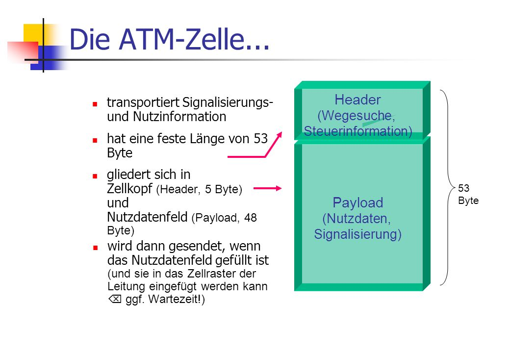 Die ATM-Zelle...
