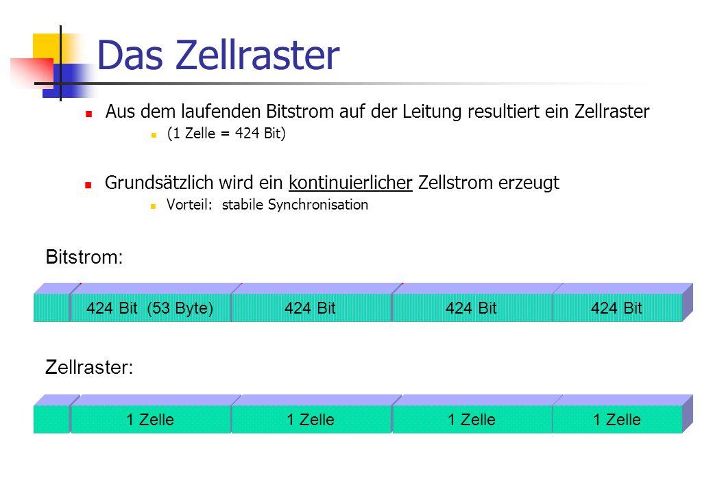 VBR variable bit rate:variable Datenrate; eng begrenzte Zellverlustrate (z.B.