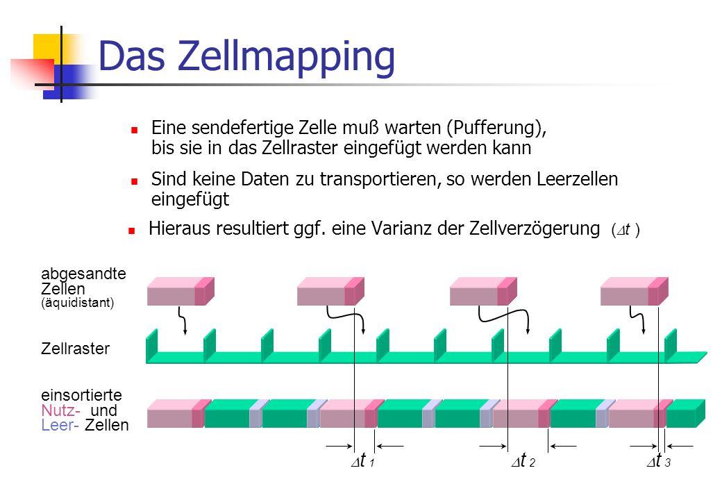 424 Bit (53 Byte)424 Bit 1 Zelle Bitstrom: Das Zellraster Aus dem laufenden Bitstrom auf der Leitung resultiert ein Zellraster (1 Zelle = 424 Bit) Grundsätzlich wird ein kontinuierlicher Zellstrom erzeugt Vorteil: stabile Synchronisation Zellraster: