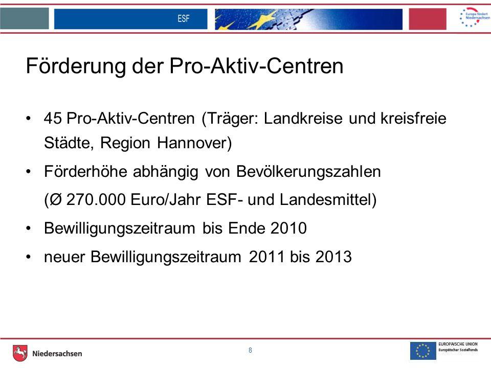 8 Förderung der Pro-Aktiv-Centren 45 Pro-Aktiv-Centren (Träger: Landkreise und kreisfreie Städte, Region Hannover) Förderhöhe abhängig von Bevölkerungszahlen (Ø 270.000 Euro/Jahr ESF- und Landesmittel) Bewilligungszeitraum bis Ende 2010 neuer Bewilligungszeitraum 2011 bis 2013